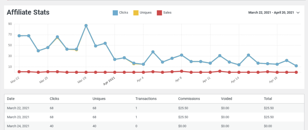 Easy Affiliate reports