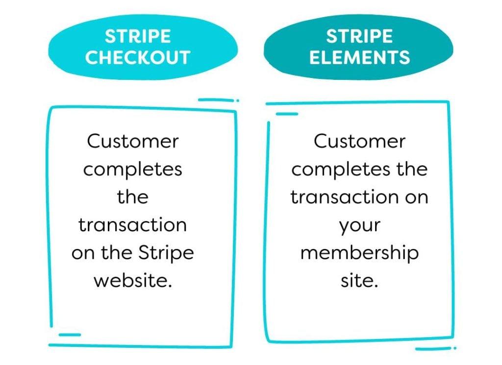 comparison of Stripe Elements and Stripe Checkout